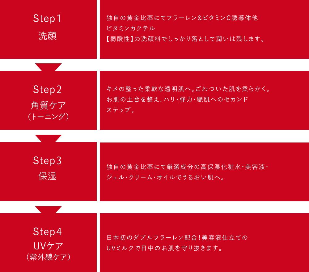 洗顔・角質ケア・保湿・UVケア